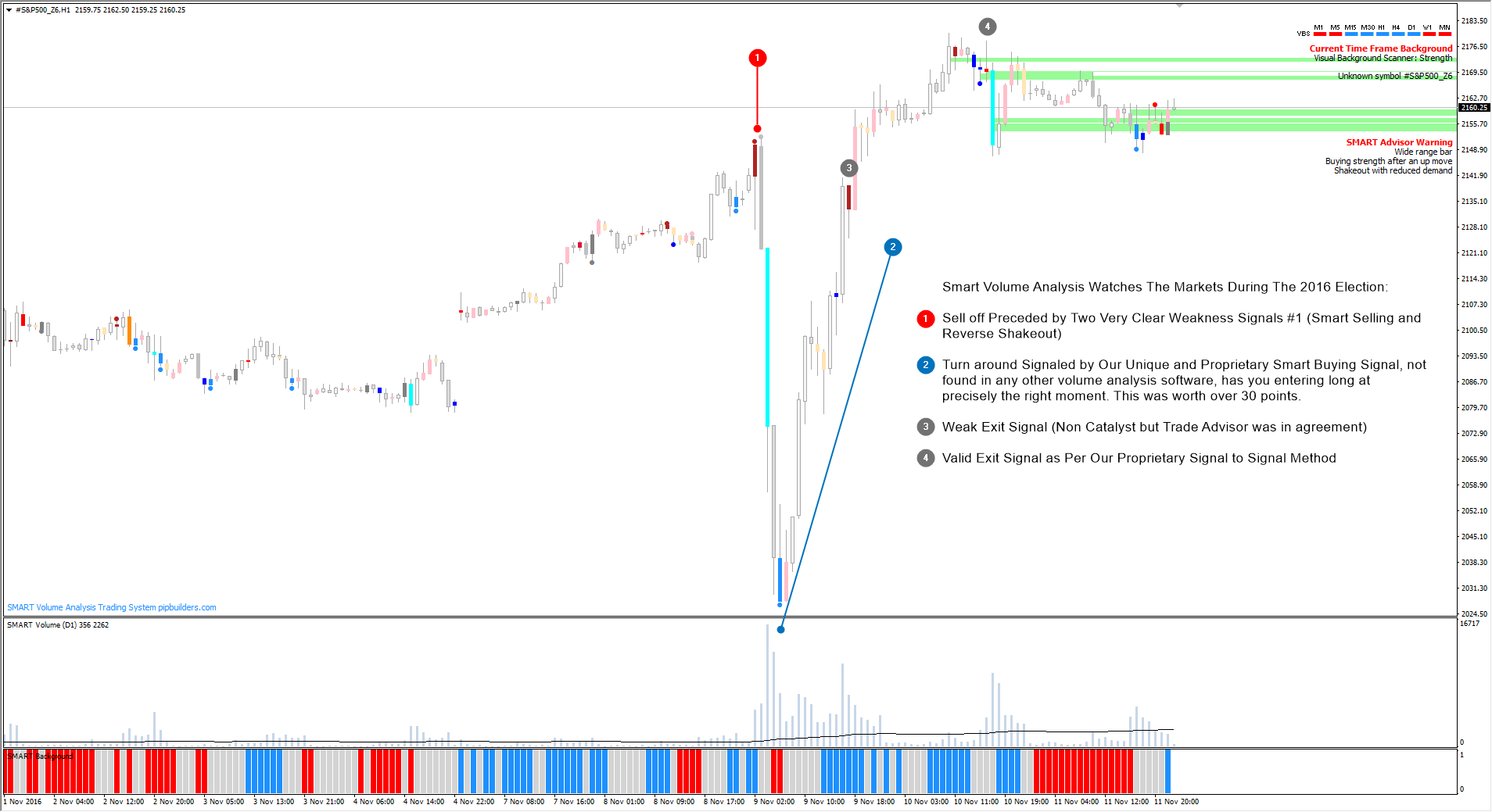 Smart Volume Spread Analysis, The S&P 500, and the 2016 US Presidential Election